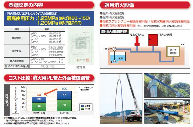 消火用ポリエチレンパイプ(一財)日本消防設備安全センター認定品)