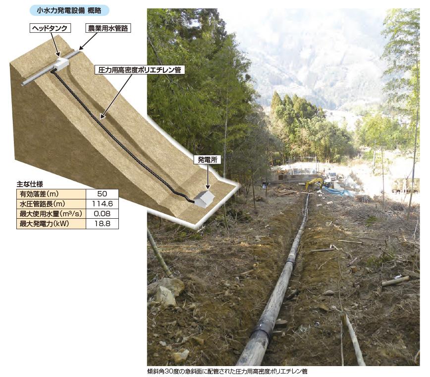 小水力の水圧管に採用された圧力用高密度ポリエチレン管