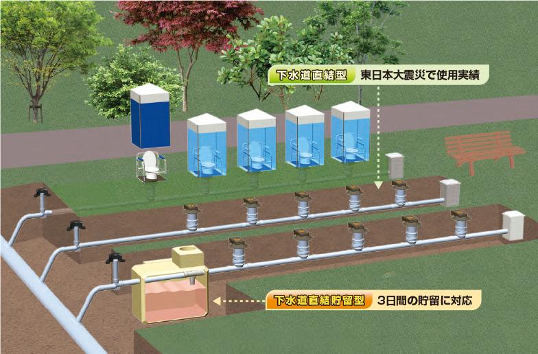 災害トイレシステムに直結式と貯留式をご用意しました