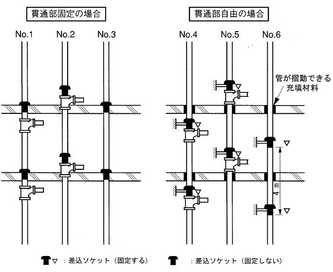 伸縮継手の設置基準