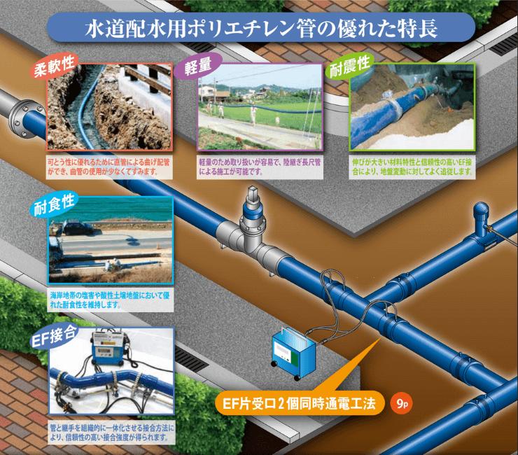 水道配水用ポリエチレンパイプ(JWWA、PTC規格品) ~管路の耐震化に貢献しています!~